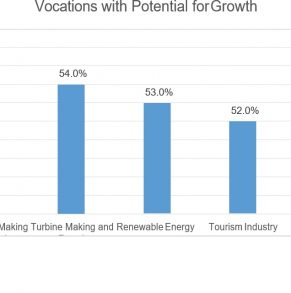 Research on Marketable Vocations in Herat Province – 2015